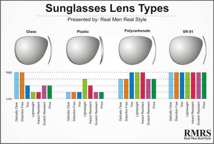 Από ποια υλικά είναι κατασκευασμένοι οι φακοί των γυαλιών ηλίου
